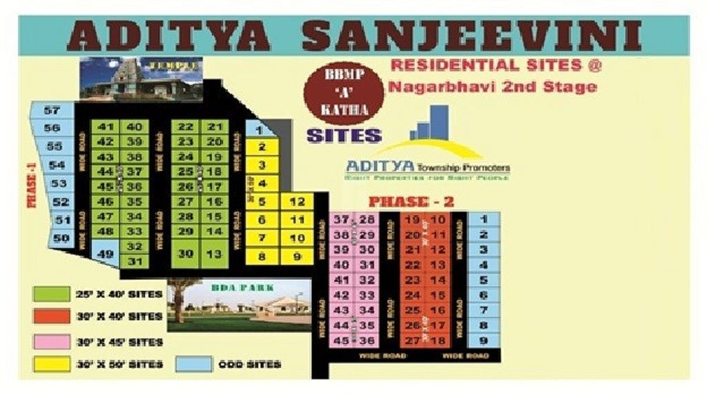 Aditya Sanjeevini - Master Plans